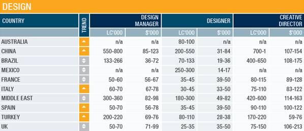 Executivo de varejo brasileiro ganha bem entre países emergentes