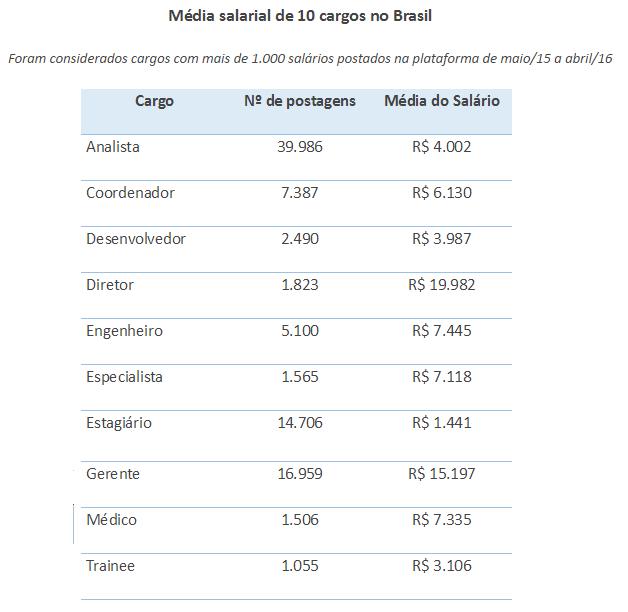 Salário pode variar mais de 100% para mesmo cargo em cada região